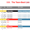 Teen-Beat List of Numbers, Official